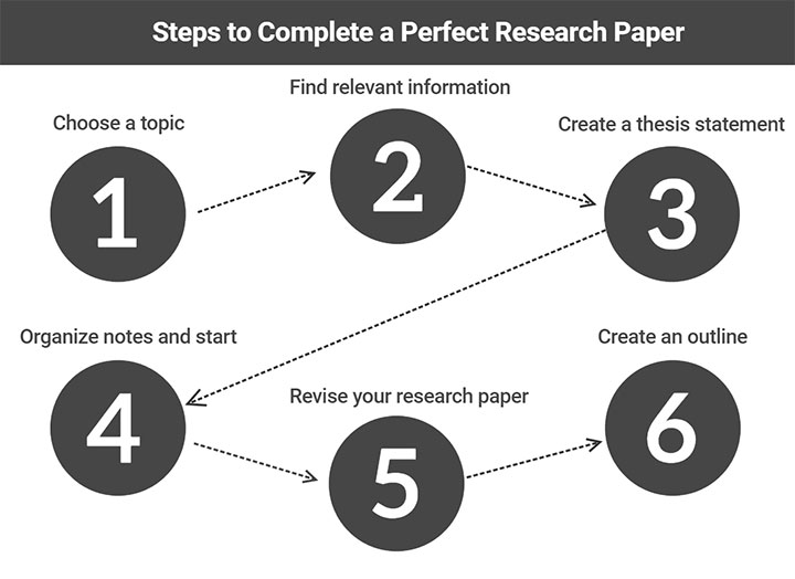 how to complete a research paper to succeed it is very important to do everything in a logical sequence while writing  a confident research paper writer should follow these steps