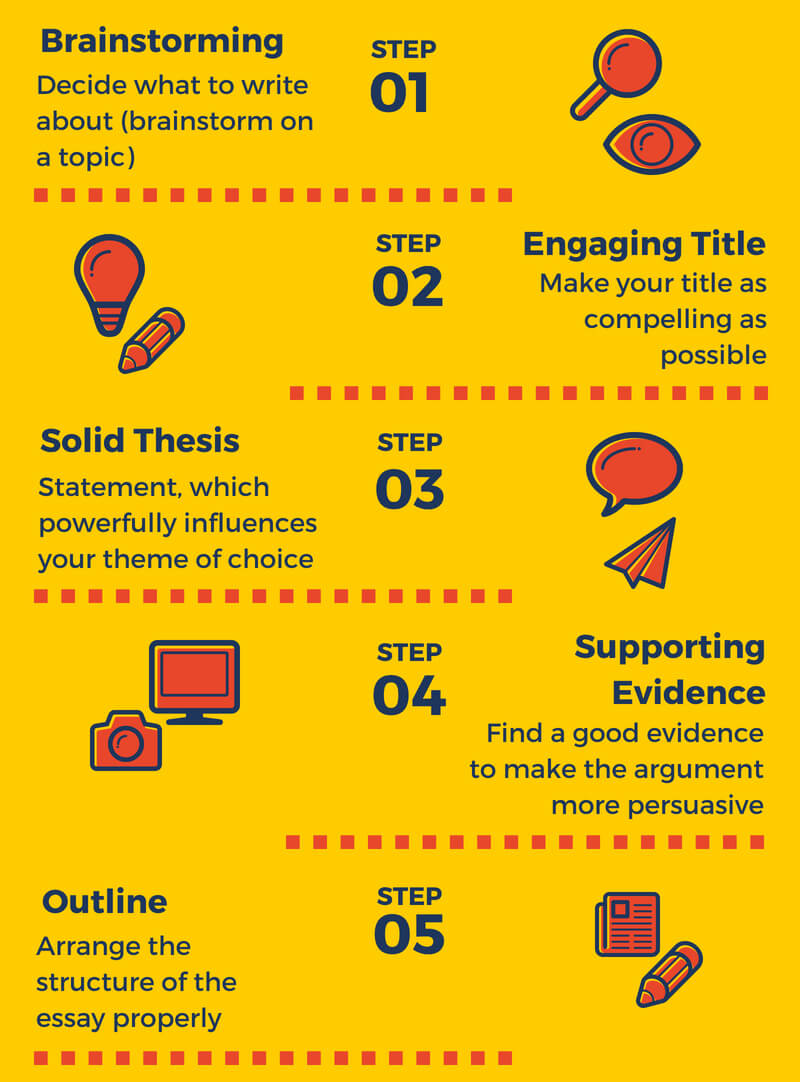 useful writing tips for students how to complete an excellent  lets get deeply into analysis essay structure